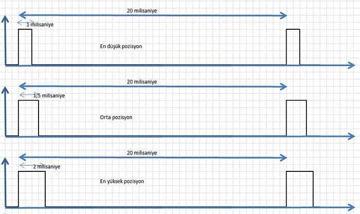 arduino ve xy joystick ile servo motor kontrolü nasıl yapılır