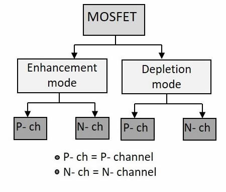 MOSFET Çeşitleri