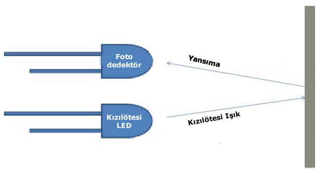 Kızılötesi Sensör çalışma prensibi